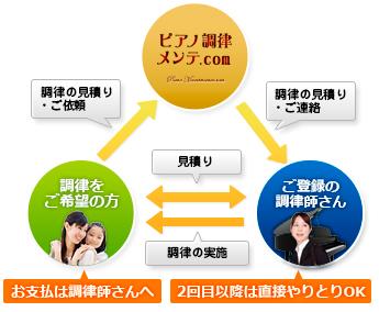 ピアノ調律メンテ.com利用方法